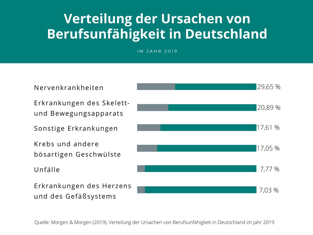 Verteilung der Ursachen von Berufsunfähigkeit in Deutschland